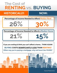 If you can afford to buy a house, condo, or townhouse, you should definitely look into it! Check out our blog for full discussion on renting versus buying.