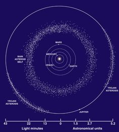 WISE mission finds lost asteroid family members between Mars and Jupiter by Chillymanjaro on May 30, 2013 Millions of infrared snapshots from NASA's Wide-field Infrared Survey Explorer (WISE) have led to a discovery of new and improved asteroid family members in the main belt between Mars and Jupiter. NEOWISE all-sky survey identified 28 new asteroid families. The next step for the team is to learn more about the original parent bodies that spawned the families.