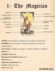 Strength Tarot Card Meanings, Keywords, Symbolism, Love, and Career Tarot Interpretation, Strength Tarot, The Magician Tarot, Tarot Cards For Beginners, Tarot Card Spreads, Tarot Astrology, Tarot Major Arcana, Tarot Card Meanings, Meaning Of Tarot Cards