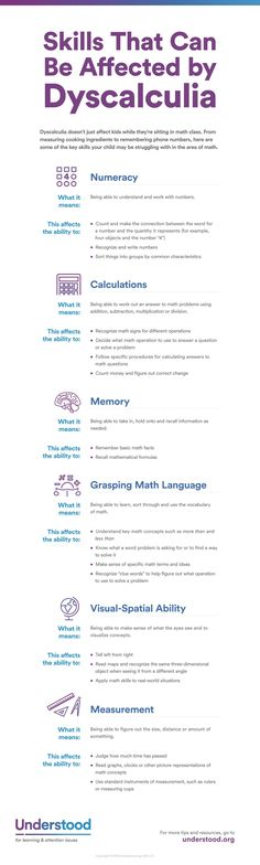 Dyscalculia doesn't just show up in math class. From measuring ingredients to remembering phone numbers, here are skills affected by math learning disabilities. Mehr zur Mathematik und Lernen allgemein unter zentral-lernen.de