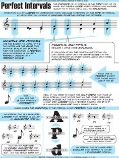 A description of perfect intervals (unisons, fourths, fifths and octaves)