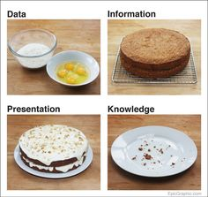 this might be one of the easiest to understand visual of data, information, presentation and knowledge.