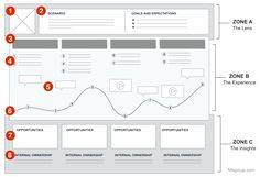 Journey maps combine two powerful instruments—storytelling and visualization—in order to help teams understand and address customer needs.