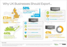 Why UK Businesses Should Export... http://opentoexport.com/theme/getting-started/  http://editorial.opentoexport.com/wp-content/uploads/2012/11/getting-started-infographic.jpg