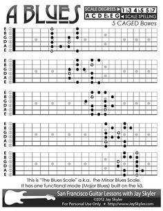 Guitar Lesson: Chart of the A Blues Scale (aka Minor Blues) patterns on the guitar fretboard.