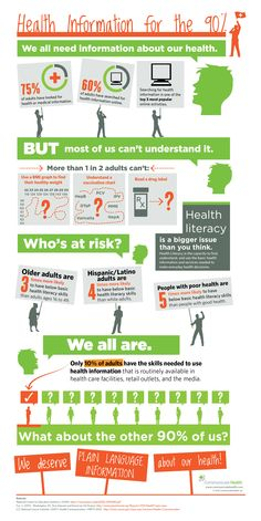 Infographic Ideas infographic examples healthcare : Pinterest • The world's catalog of ideas