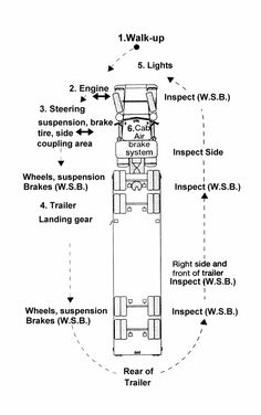Cdl Pre Trip Inspection Diagram Pre Trip Inspection Checklist Sheet Fancy 8 Best Of Printable School. Cdl Pre Trip Inspection Diagram Cdl Class A Pre . Truck Driving Jobs, Driving School, Semi Trucks, Big Trucks, Cdl Test, Truck Living, Diagram Design, Vehicle Inspection, Heavy Truck