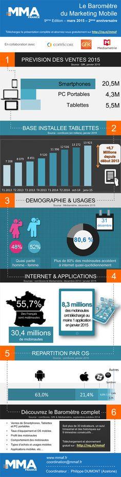 Baromètre trimestriel du Marketing Mobile en France 4ème Trimestre 2014