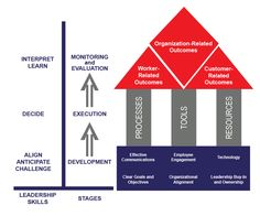 Our experience with leading companies has taught us that to maximize impact, recognition programs have to be strategically positioned in the organization, as well as effectively managed from the early stages of their development. In this white paper from Sodexo we propose a new leadership framework that will guide the strategic management of recognition programs through three main components: foundations, operational pillars, and performance.