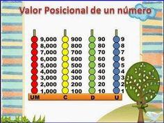 Explica el valor en cada columna de valores, Unidades de millar, centenas,...