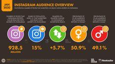 Resumen de Instagram 2020 - 1.000 millones de usuarios activos