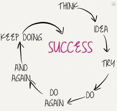 What have you accomplished on the way to success?
