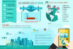 Une infographie revient sur les différents usages faits des drones en France et tout autour du globe. L'occasion de revenir sur toutes les possibilités qu'offrent ces aéronefs très tendance.