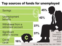 Top sources of funds for those who are unemployed. Retirement Accounts, I Care, Usa Today, Financial Planning, Personal Finance, Accounting, Things To Come, Dashboards, Feelings