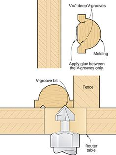 V-grooves keep squeeze-out in check When I glue trim molding in place, I don't… Woodworking Skills, Router Woodworking, Woodworking Workshop, Woodworking Techniques, Woodworking Projects, Wood Jig, Carpentry And Joinery, Wood Magazine, Shop Layout