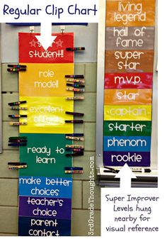Grade Thoughts: Clip Chart + Super Improver Wall= This Year's Class Management System: Paydays, promotions in the classroom? 3rd Grade Classroom, School Classroom, Classroom Ideas, Future Classroom, Classroom Rules, Classroom Posters, Classroom Inspiration, Music Classroom, Behavior Clip Charts