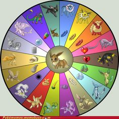 The Wheel of Eeveelutions that I wish existed