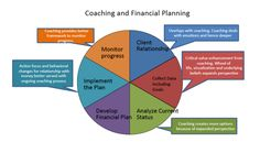 International Coach Academy  Research Paper: Coaching and Financial Planning  By: Rajanikanth Chandrasekar  Executive Coach, INDIA
