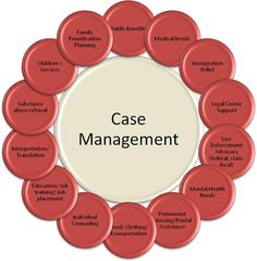 Nonprofits handle the full spectrum of case management services.