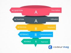 #GrowthHacking : qu'est-ce que le framework AARRR ?