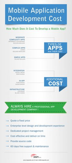 Here in this infographic we have buzzed about mobile application development costs and detailed information that how much will add-on costs like infrastructure, purchasing and database etc.For More Information Contact on: info@crispycodes.com