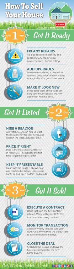 How to Sell Your House in 3 Basic Steps. Great real estate infographic breaking down the home selling process for home sellers. #realestate #infographic http://greatcoloradohomes.com/how-to-sell-your-house/