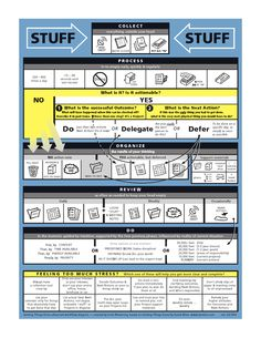 GTD Advanced Workflow Infograph #gettingthingsdone #infographic