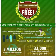The Rising Power of MOOCs: Now, Everyone Can Learn at Harvard
