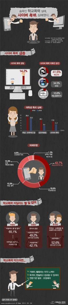 학교폭력 피해 후 '아무변화 없어'…메신저 등 사이버폭력 급증 [인포그래픽]#school #Infographic ⓒ 비주얼다이브 무단 복사·전재·재배포