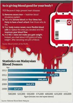 Malaysia statistics Blood donation and benefits