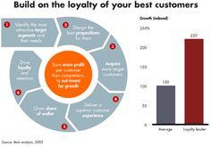 Protect and grow customer loyalty - Harvard Business Digital - Bain & Company - Publications