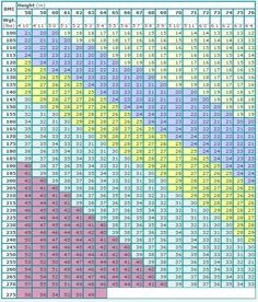 Printable Glycemic Index Chart, Image Search | Ask.com