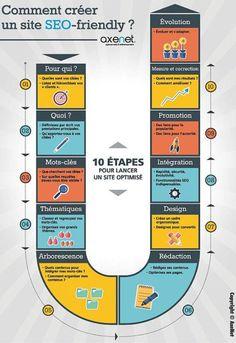 """#Infographie : Les 10 étapes clés pour un site """"SEO-friendly"""" http://www.axenet.fr/creation-site-seo-friendly/ … @axenetwit #SEO #referencement"""