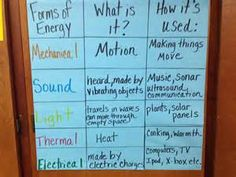 Forms of Energy Anchor Chart Fourth Grade Science, Middle School Science, Elementary Science, Science Classroom, Teaching Science, Science Education, Classroom Ideas, Classroom Helpers, Teaching Ideas