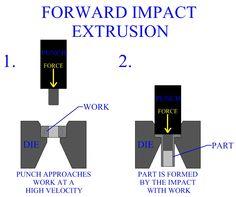 Forward Impact Extrusion