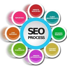Welcome to SEO Company Kolkata! A top notch SEO Company in Kolkata offering a best search engine optimization services that generates result oriented leads & traffic for your business website. call us & get started your online business.