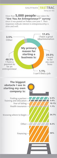 Data for Future Entrepreneurs and Their Biggest Obstacles [infographic]