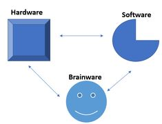 Pengertian Perangkat Keras: Fungsi, Jenis dan Contohnya (Part 1) Hardware Software, Chart