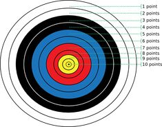 Big page of archery tips