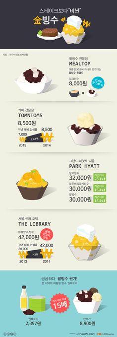 빙수, 스테이크보다 비싼 '金빙수'도 있다 [인포그래픽] #summer / #Infographic ⓒ 비주얼다이브 무단 복사·전재·재배포 금지