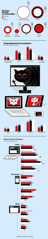 Infográfico: como as diferentes gerações utilizam dispositivos