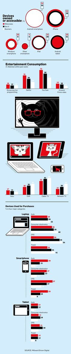 Infographic: Millennial, Gen X and Baby Boomer Device Preferences | Adweek