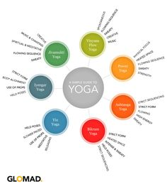 Glomad's easy to understand graphical guide to Yoga Styles.