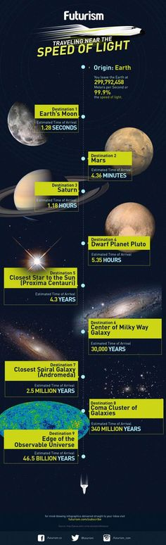 speed of light travel times. We definitely need to fold space/time to create wormholes to get to where we want to go.