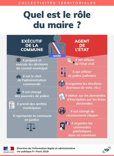 Etat Civil, French Expressions, Reading Workshop, Political Science, Citizenship, Learn French, Idioms, Public Relations, Communication