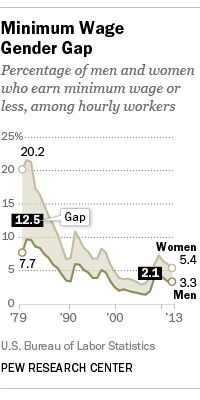 Minimum Wage Gender Gap: Percentage of Men and Women Who Earn Minimum Wage or Less, among Hourly Workers, 1979-2013  Source: Bureau of Labor Statistics