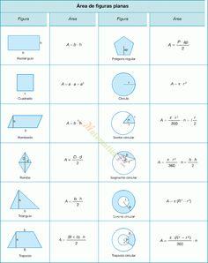 Áreas de triángulos, cuadriláteros comunes, polígono regular, círculo y sector,segmento,corona y trapecio circulares