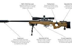 World's longest sniper kill - 2.47km twice! Craig Harrison, Sniper Training, Army Soldier, Insurgent, British Army, Military History, Airsoft, World, Modern