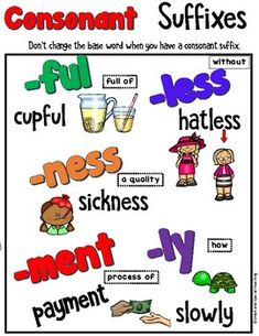 This spelling pack covers Consonant Suffixes (-ful, less, ness, ment, -ly). Barton Reading and Spelling Level 5 Unit 2 inspired. This pack suitable for reading and spelling intervention. This is great Orton-Gillingham instruction. · Teaching Poster B & W and Color. -Graph and write word sort- ...