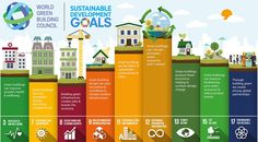 Green building & the Sustainable Development Goals | World Green Building Council